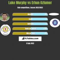 Luke Murphy vs Erhun Oztumer h2h player stats