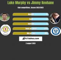 Luke Murphy vs Jimmy Keohane h2h player stats