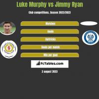 Luke Murphy vs Jimmy Ryan h2h player stats