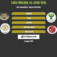 Luke Murphy vs Josh Vela h2h player stats