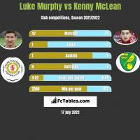 Luke Murphy vs Kenny McLean h2h player stats