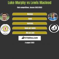 Luke Murphy vs Lewis Macleod h2h player stats