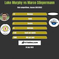 Luke Murphy vs Marco Stiepermann h2h player stats