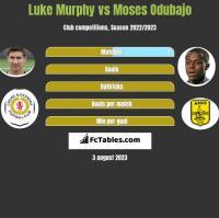Luke Murphy vs Moses Odubajo h2h player stats