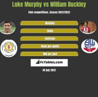 Luke Murphy vs William Buckley h2h player stats