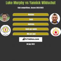 Luke Murphy vs Yannick Wildschut h2h player stats