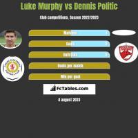 Luke Murphy vs Dennis Politic h2h player stats