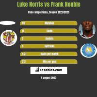 Luke Norris vs Frank Nouble h2h player stats