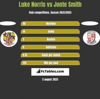 Luke Norris vs Jonte Smith h2h player stats