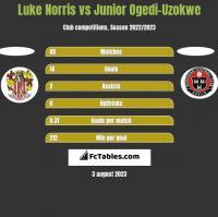 Luke Norris vs Junior Ogedi-Uzokwe h2h player stats