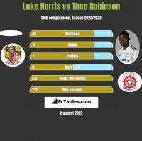 Luke Norris vs Theo Robinson h2h player stats