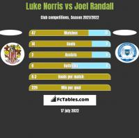Luke Norris vs Joel Randall h2h player stats