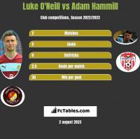 Luke O'Neill vs Adam Hammill h2h player stats