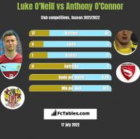 Luke O'Neill vs Anthony O'Connor h2h player stats