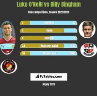 Luke O'Neill vs Billy Bingham h2h player stats