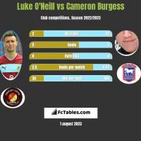 Luke O'Neill vs Cameron Burgess h2h player stats