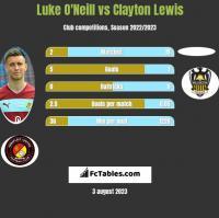 Luke O'Neill vs Clayton Lewis h2h player stats
