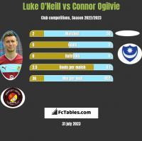 Luke O'Neill vs Connor Ogilvie h2h player stats
