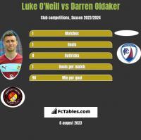 Luke O'Neill vs Darren Oldaker h2h player stats