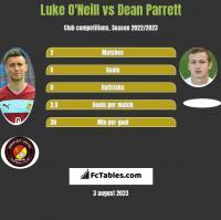 Luke O'Neill vs Dean Parrett h2h player stats