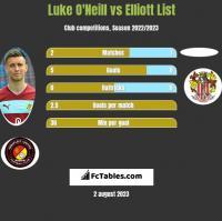 Luke O'Neill vs Elliott List h2h player stats