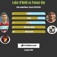 Luke O'Neill vs Funso Ojo h2h player stats