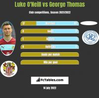 Luke O'Neill vs George Thomas h2h player stats