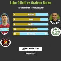 Luke O'Neill vs Graham Burke h2h player stats