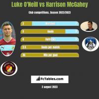 Luke O'Neill vs Harrison McGahey h2h player stats