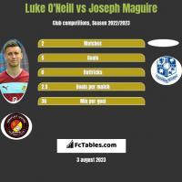 Luke O'Neill vs Joseph Maguire h2h player stats
