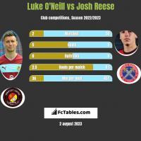 Luke O'Neill vs Josh Reese h2h player stats