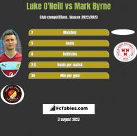 Luke O'Neill vs Mark Byrne h2h player stats