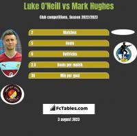 Luke O'Neill vs Mark Hughes h2h player stats