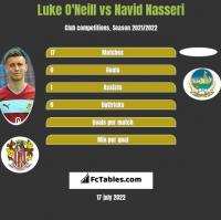 Luke O'Neill vs Navid Nasseri h2h player stats