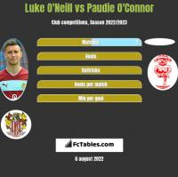 Luke O'Neill vs Paudie O'Connor h2h player stats