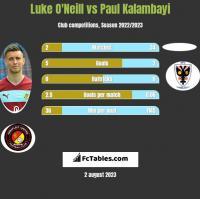 Luke O'Neill vs Paul Kalambayi h2h player stats
