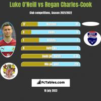 Luke O'Neill vs Regan Charles-Cook h2h player stats
