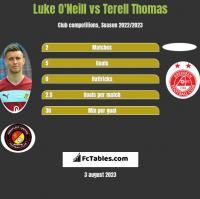 Luke O'Neill vs Terell Thomas h2h player stats