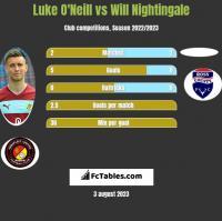 Luke O'Neill vs Will Nightingale h2h player stats