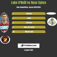 Luke O'Neill vs Ross Sykes h2h player stats