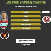 Luke O'Neill vs Bradley Stevenson h2h player stats