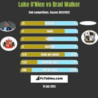 Luke O'Nien vs Brad Walker h2h player stats