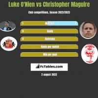 Luke O'Nien vs Christopher Maguire h2h player stats
