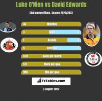 Luke O'Nien vs David Edwards h2h player stats