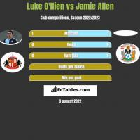 Luke O'Nien vs Jamie Allen h2h player stats