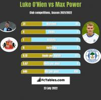 Luke O'Nien vs Max Power h2h player stats