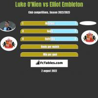 Luke O'Nien vs Elliot Embleton h2h player stats