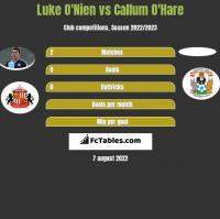 Luke O'Nien vs Callum O'Hare h2h player stats