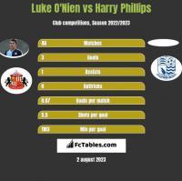Luke O'Nien vs Harry Phillips h2h player stats