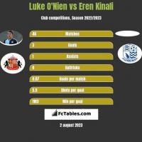 Luke O'Nien vs Eren Kinali h2h player stats